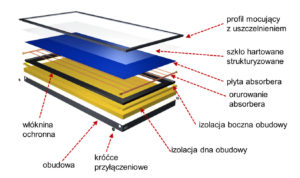 kolektory słoneczne szczecin